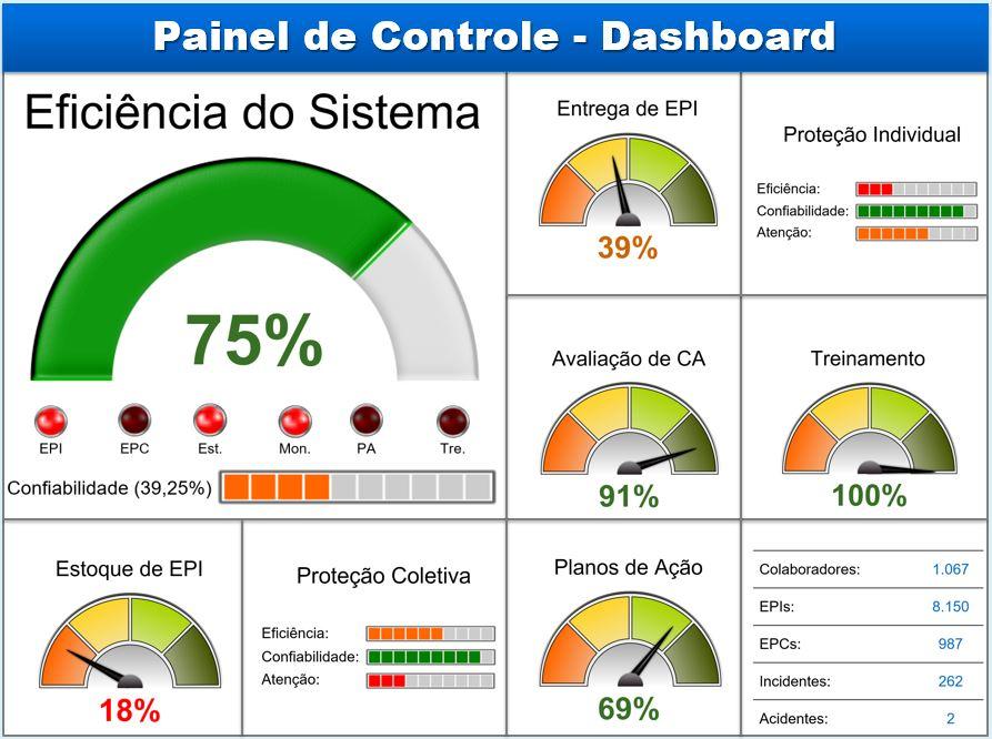 Dashboard da gestão de segurança do trabalho
