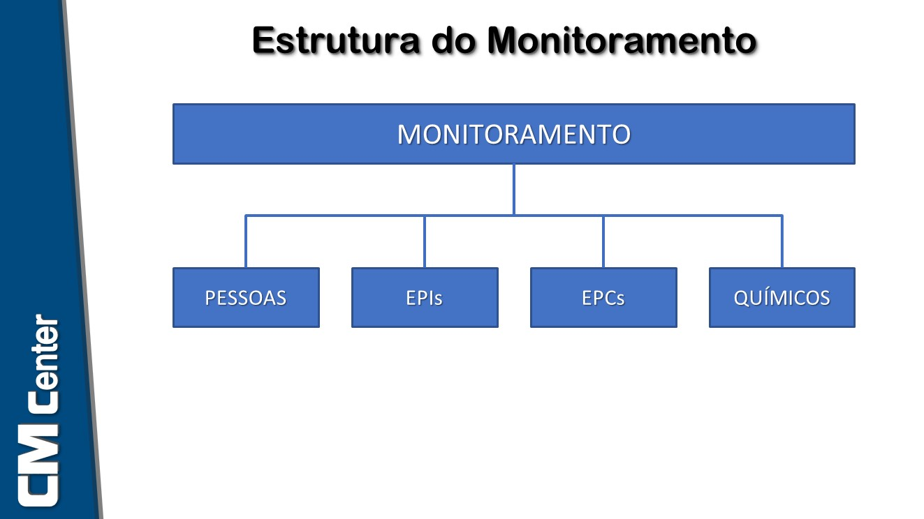 Estrutura do Plano de Monitoramento